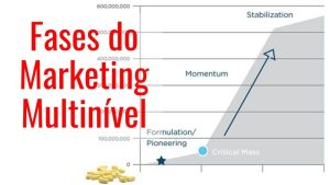 Read more about the article Fases do Marketing Multinível